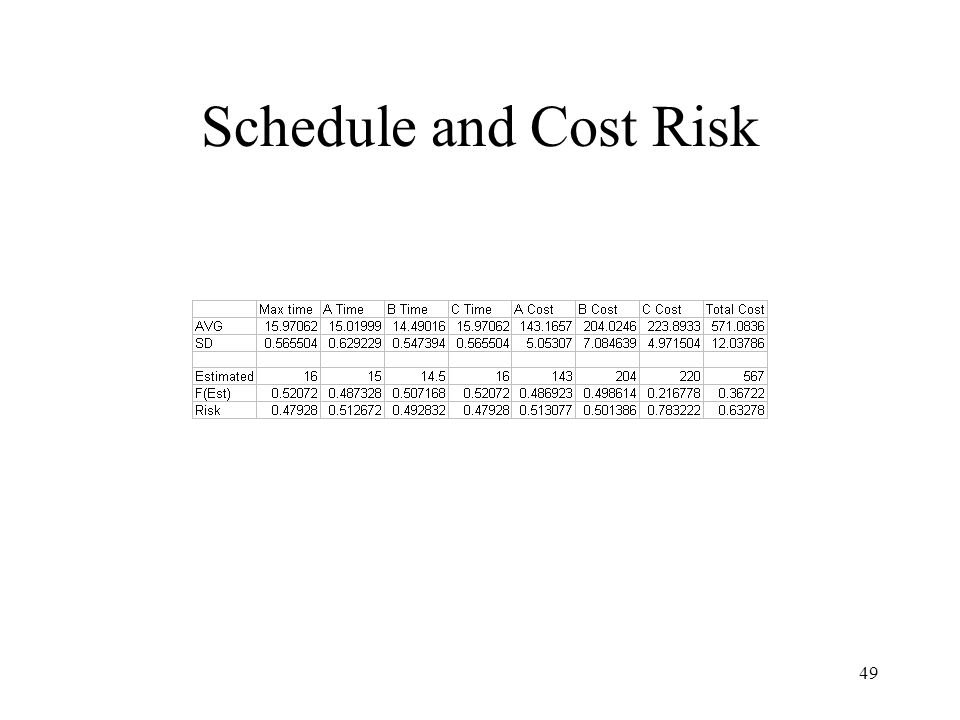 Schedule and Cost Risk