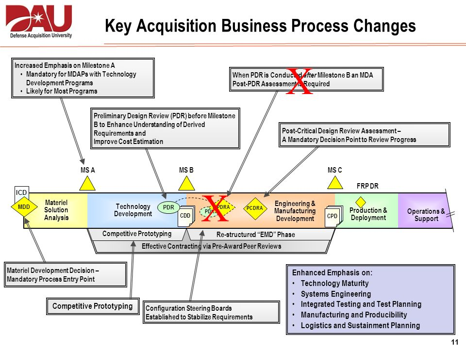 Key Acquisition Business Process Changes