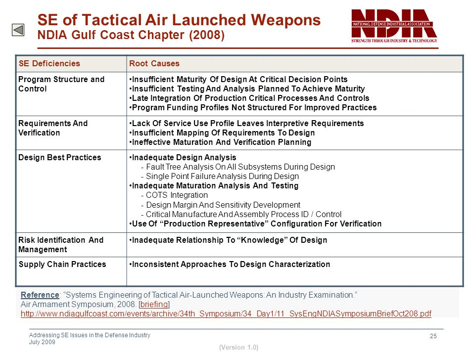 SE of Tactical Air Launched Weapons NDIA Gulf Coast Chapter (2008)