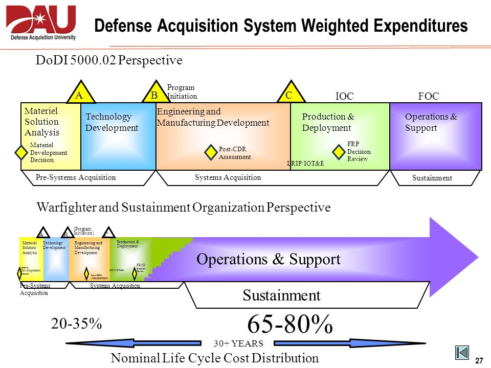 Defense Acquisition System Weighted Expenditures