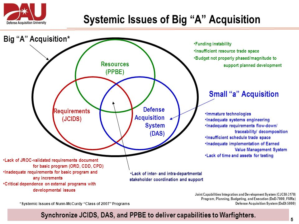 Systemic Issues of Big A Acquisition