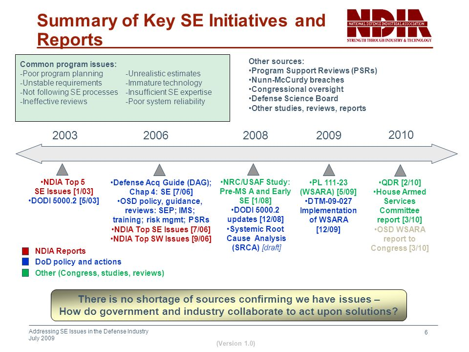 Summary of Key SE Initiatives and Reports
