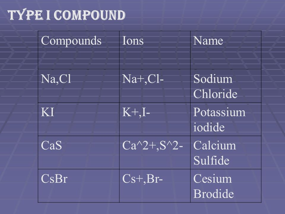 Section 4 1: Naming Binary Compounds - ppt download