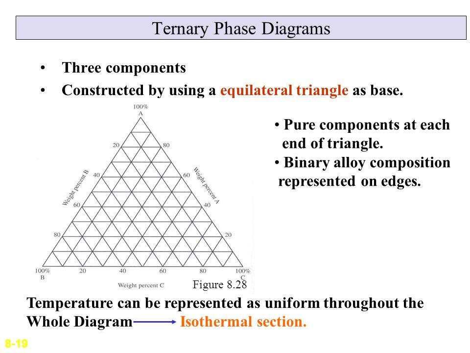 Lecture 9 phase diagrams ppt video online download ternary phase diagrams ccuart Gallery