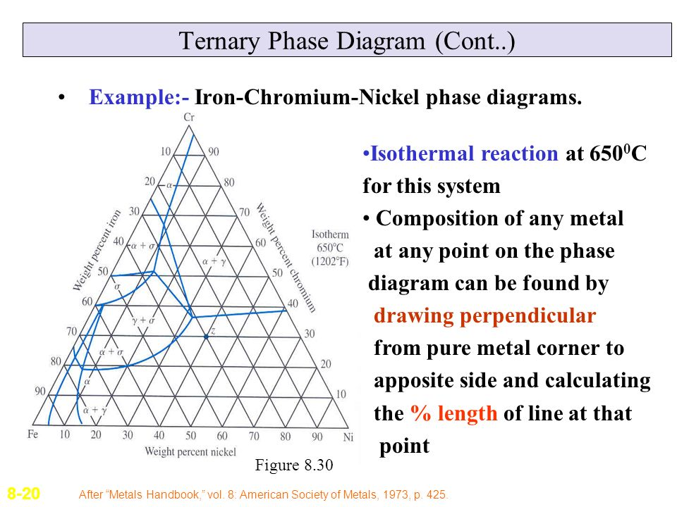 Lecture 9 phase diagrams ppt video online download ternary phase diagram cont ccuart