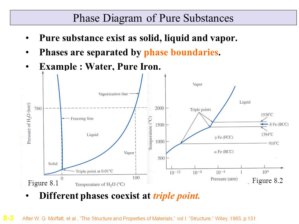 Lecture 9 phase diagrams ppt video online download phase diagram of pure substances ccuart Gallery
