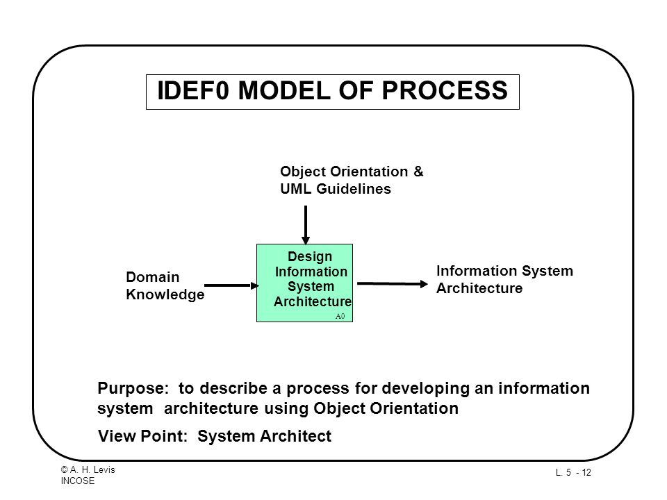 IDEF0 MODEL OF PROCESS Design. Information. System. Architecture. A0. Domain. Knowledge. Object Orientation &