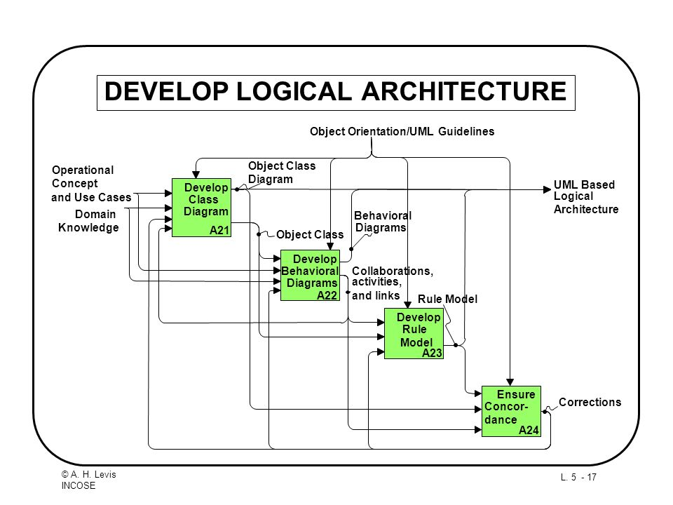 DEVELOP LOGICAL ARCHITECTURE
