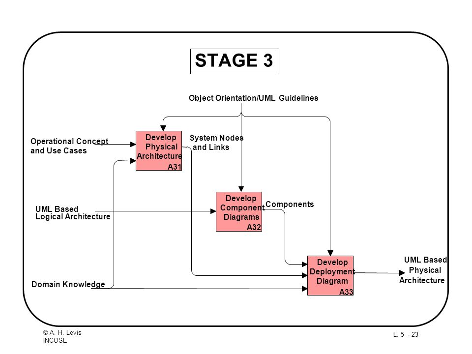 STAGE 3 Physical Architecture Domain Knowledge