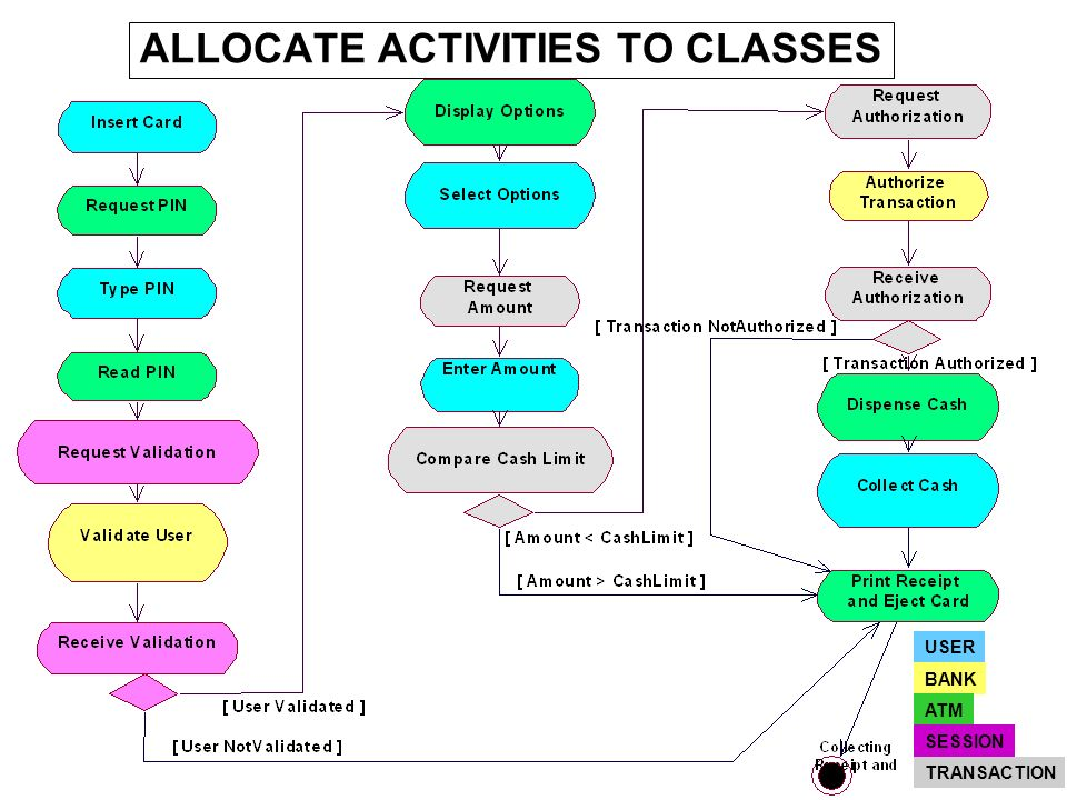 ALLOCATE ACTIVITIES TO CLASSES