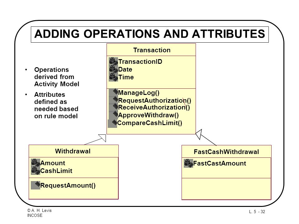 ADDING OPERATIONS AND ATTRIBUTES