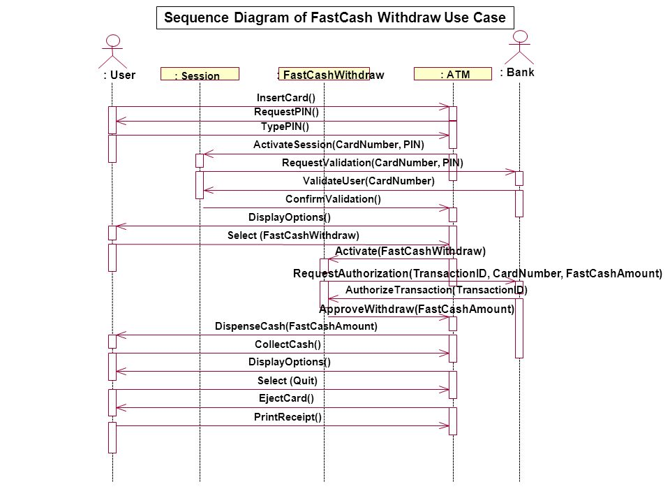 Sequence Diagram of FastCash Withdraw Use Case