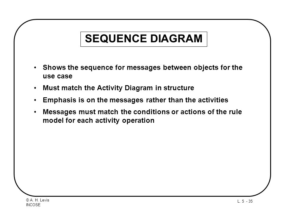 SEQUENCE DIAGRAM Shows the sequence for messages between objects for the use case. Must match the Activity Diagram in structure.