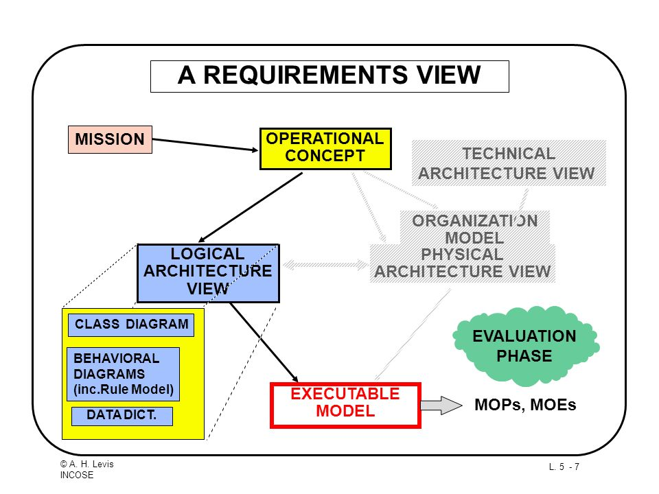 A REQUIREMENTS VIEW MISSION OPERATIONAL CONCEPT TECHNICAL