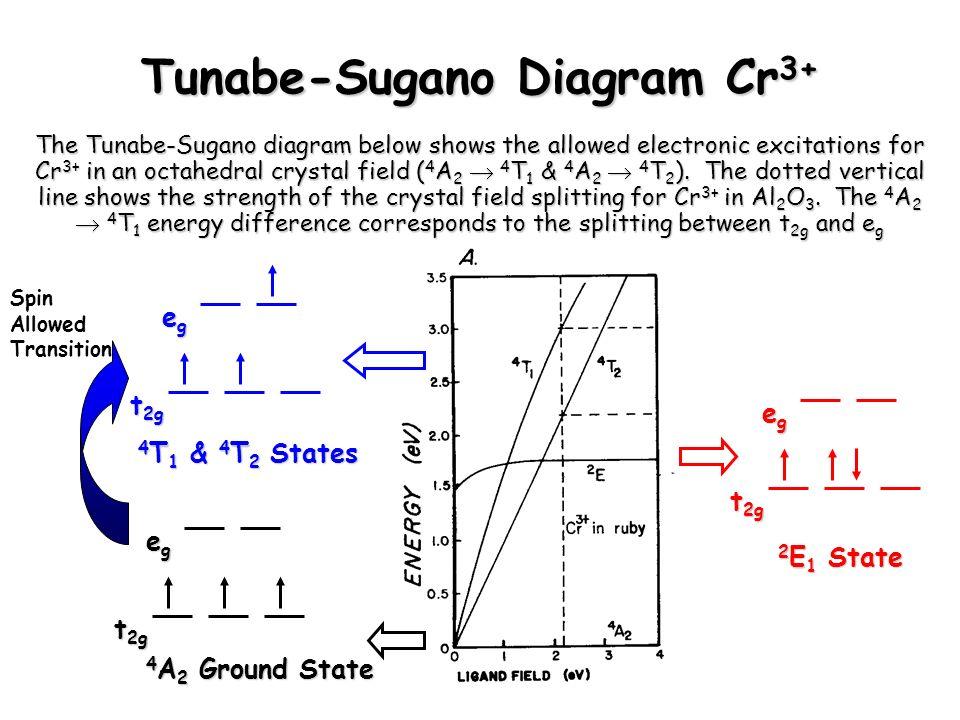 Octahedral Crystal Field Splitting Diagram Cr3 Electrical Drawing