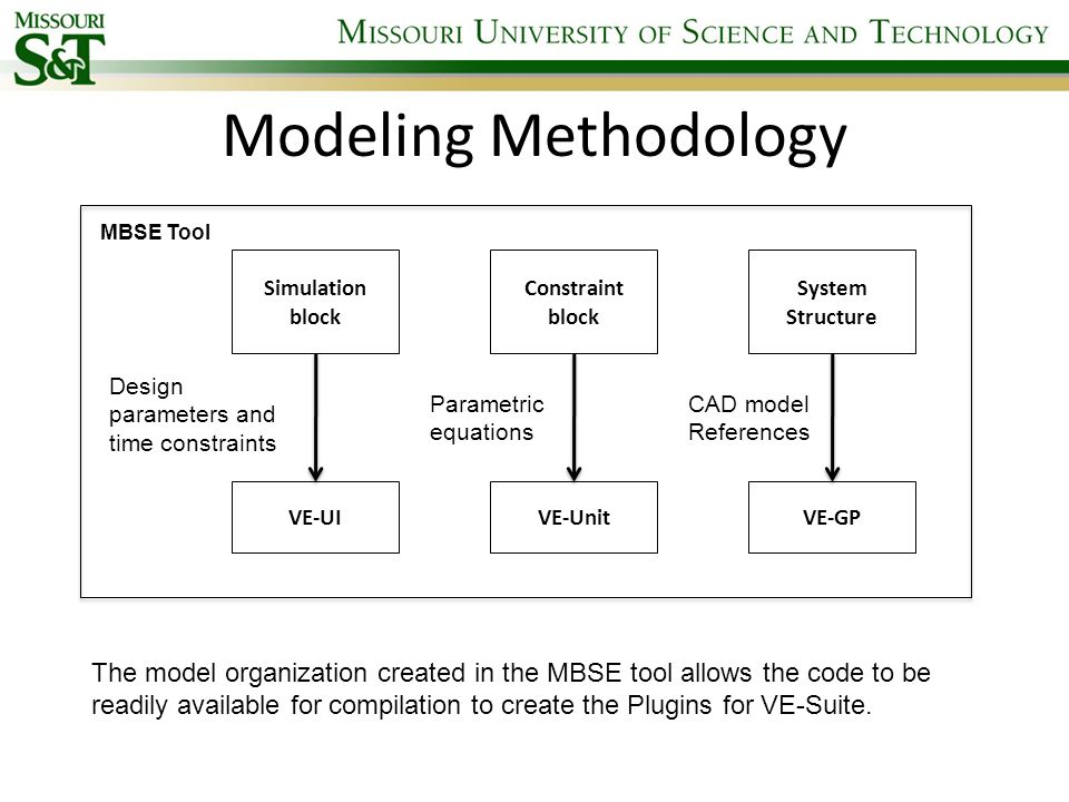 Modeling Methodology MBSE Tool. Simulation block. Constraint block. System Structure. Design parameters and time constraints.