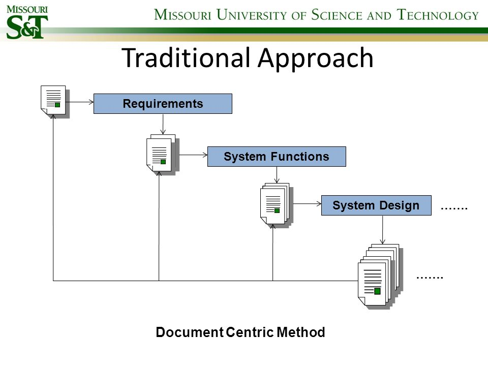 Traditional Approach Document Centric Method Requirements