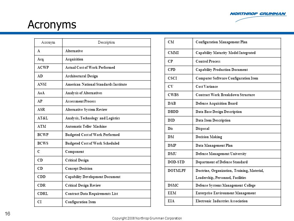 Acronyms Acronym Description A Alternative Acq Acquisition ACWP