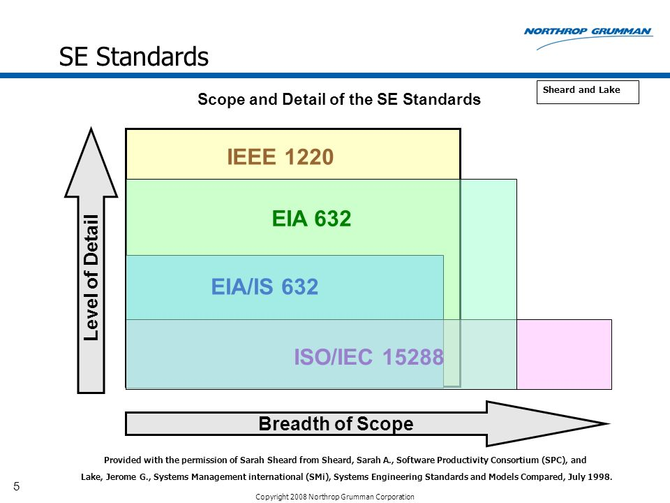 SE Standards IEEE 1220 EIA 632 EIA/IS 632 ISO/IEC 15288
