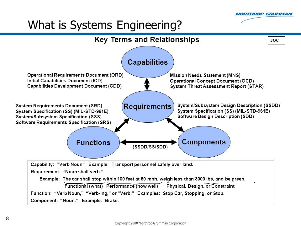 8 What Is Systems Engineering Key Terms And Relationships JOC Capabilities Operational Requirements Document
