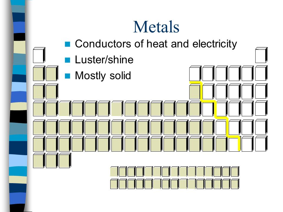 Metals Conductors of heat and electricity Luster/shine Mostly solid