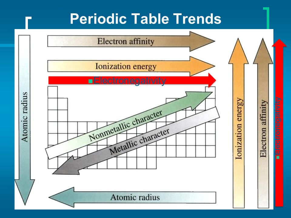 Periodic table of elements ppt download summary of the major trends in the periodic table trends urtaz Images