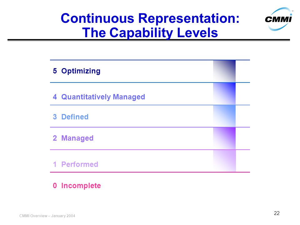 Continuous Representation: The Capability Levels