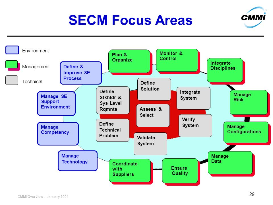 SECM Focus Areas Environment Monitor & Plan & Control Organize