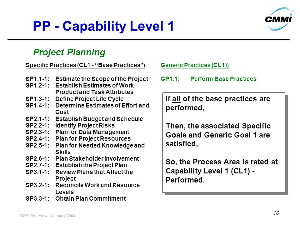 PP - Capability Level 1 Project Planning