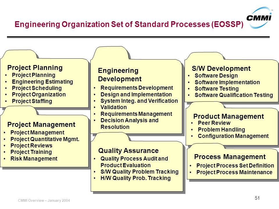 Engineering Organization Set of Standard Processes (EOSSP)