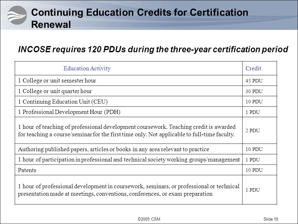 Continuing Education Credits for Certification Renewal