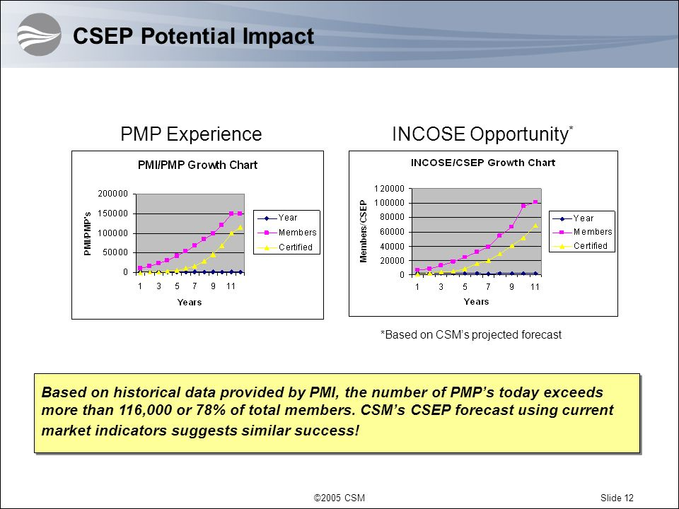 CSEP Potential Impact PMP Experience INCOSE Opportunity*