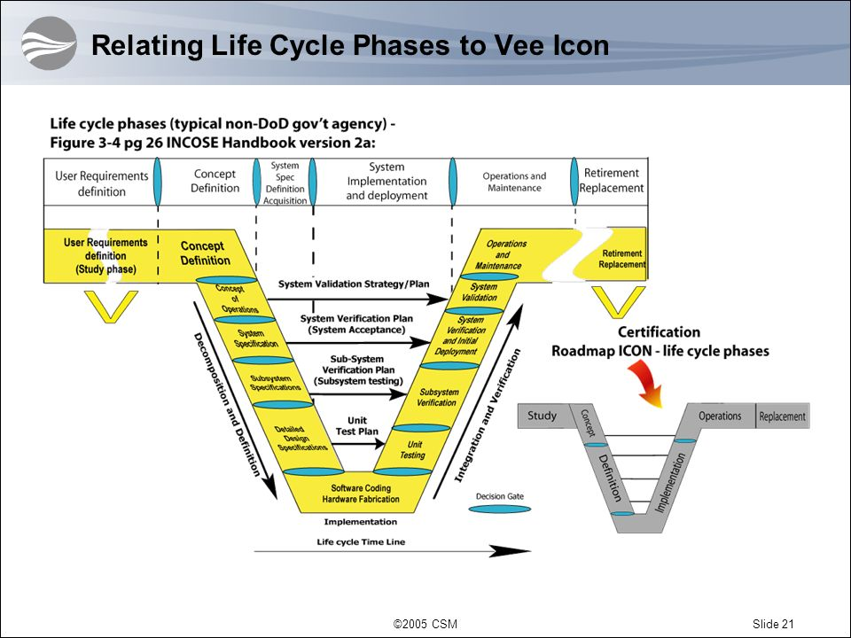 Relating Life Cycle Phases to Vee Icon