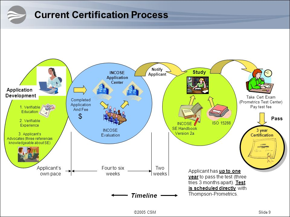 Current Certification Process