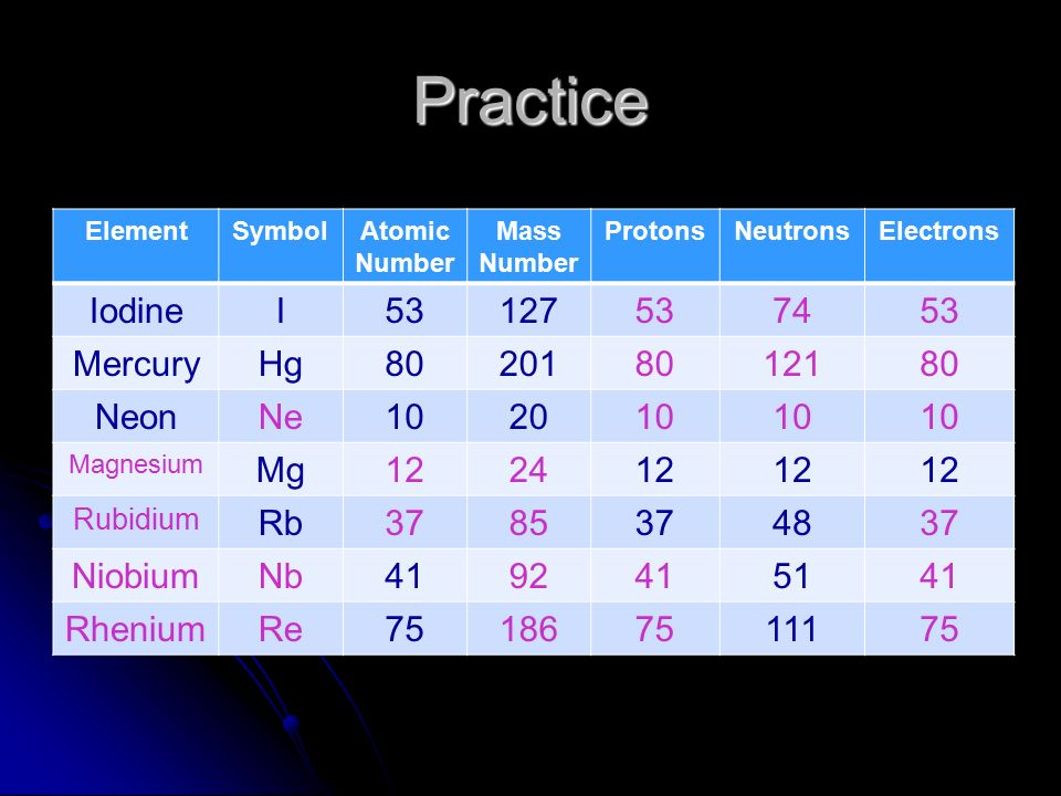 Properties of atoms and the periodic table ppt download practice iodine i mercury hg neon ne mg 12 urtaz Gallery