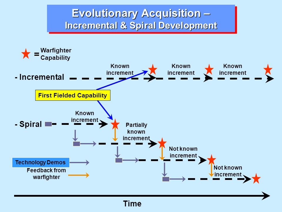 Evolutionary Acquisition – Incremental & Spiral Development