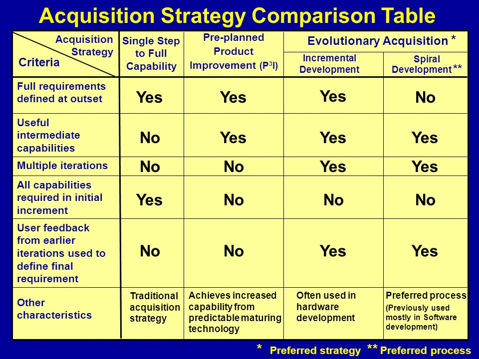 Acquisition Strategy Comparison Table