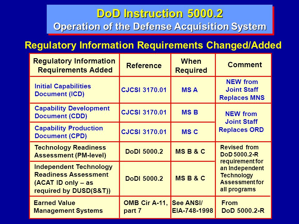 DoD Instruction 5000.2 Operation of the Defense Acquisition System