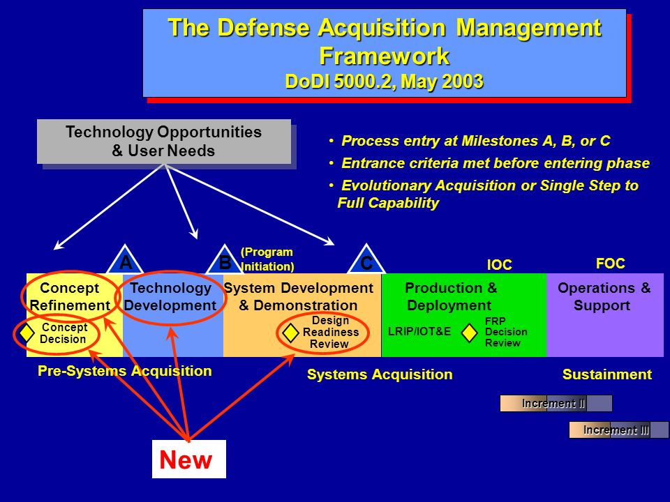 The Defense Acquisition Management Framework