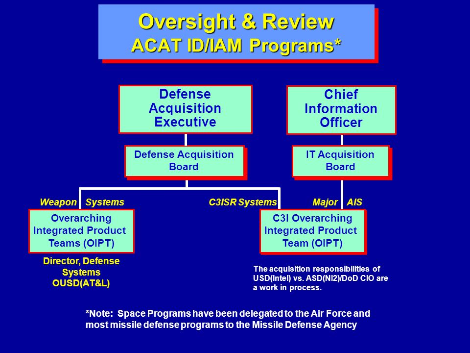 Oversight & Review ACAT ID/IAM Programs*