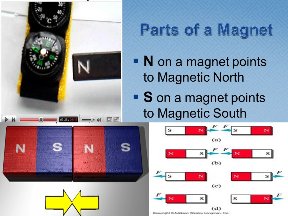 Parts of a Magnet N on a magnet points to Magnetic North