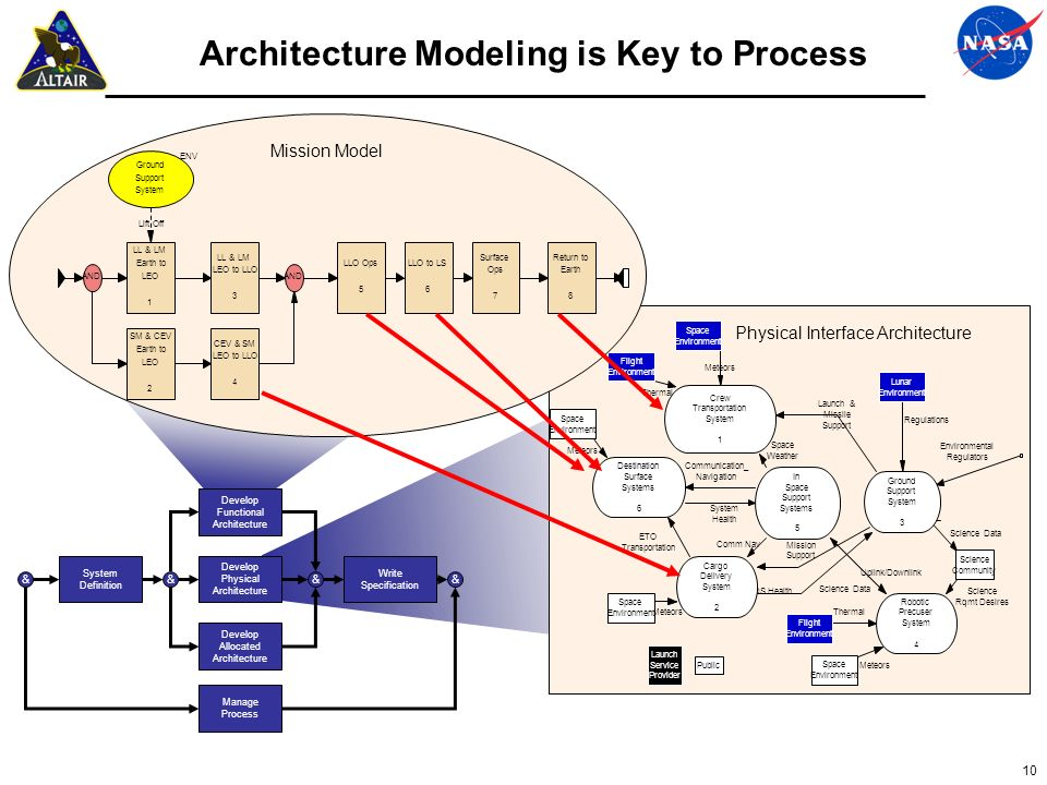 Architecture Modeling is Key to Process