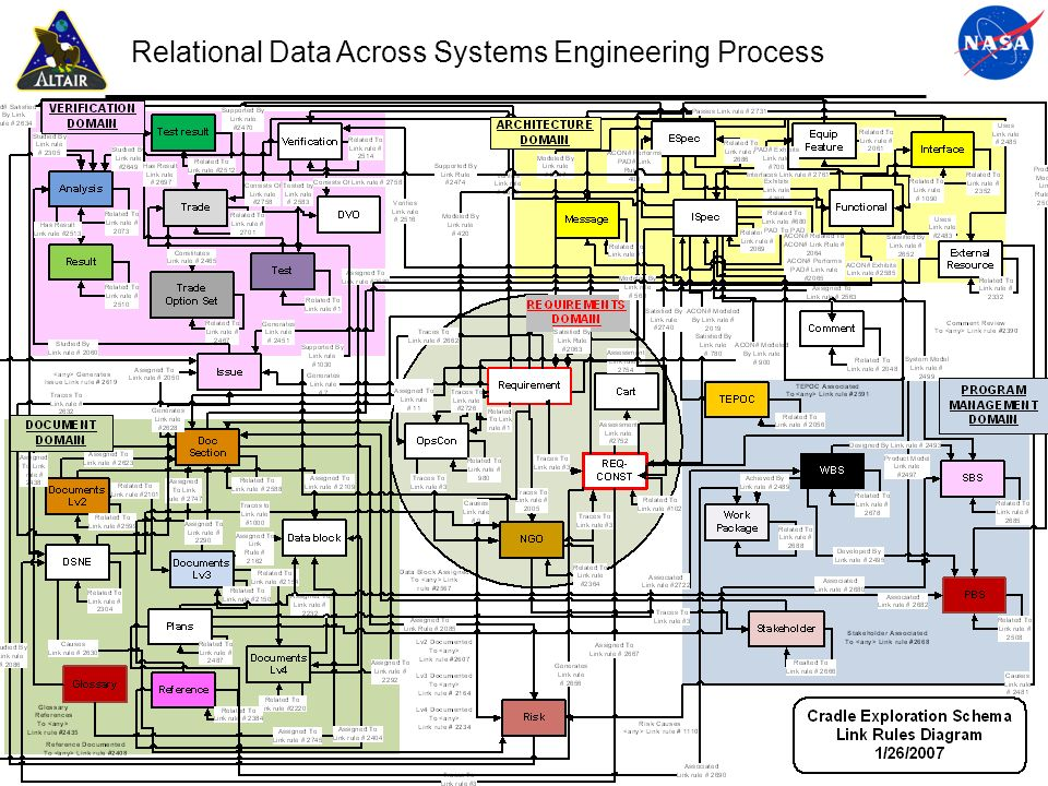 Relational Data Across Systems Engineering Process