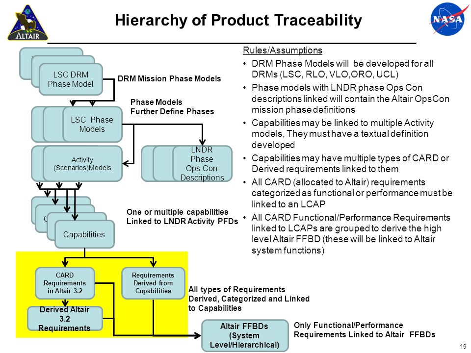 Hierarchy of Product Traceability
