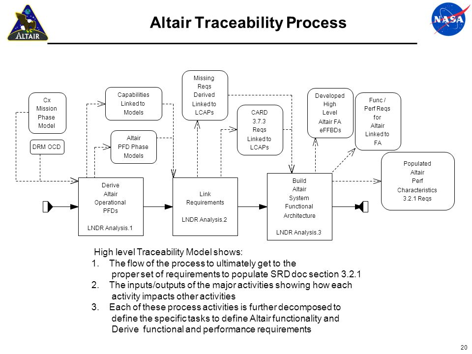 Altair Traceability Process