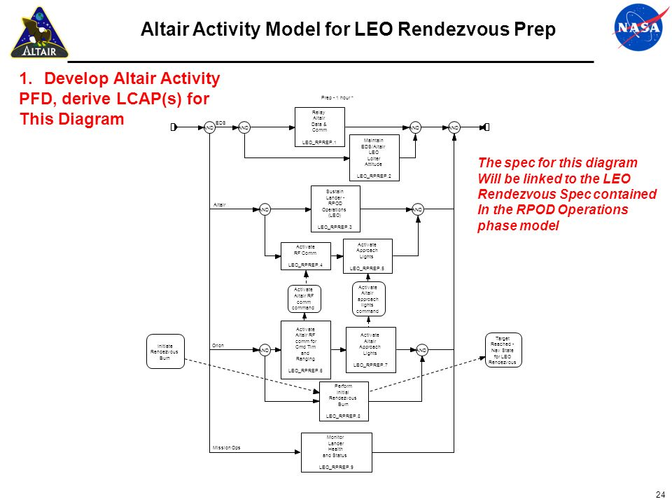 Altair Activity Model for LEO Rendezvous Prep