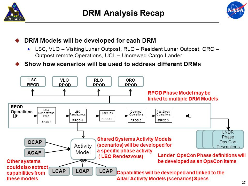 DRM Analysis Recap DRM Models will be developed for each DRM