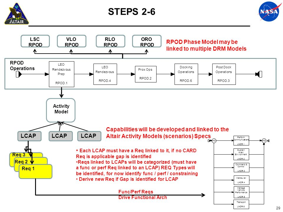 STEPS 2-6 C C RPOD Phase Model may be linked to multiple DRM Models