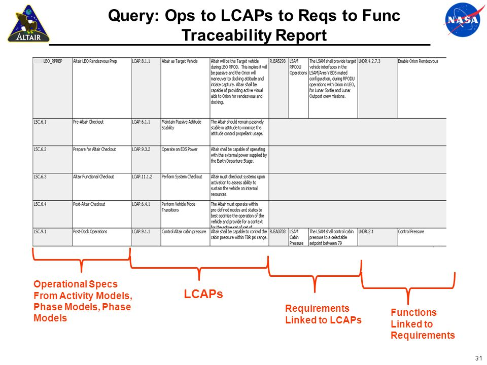 Query: Ops to LCAPs to Reqs to Func