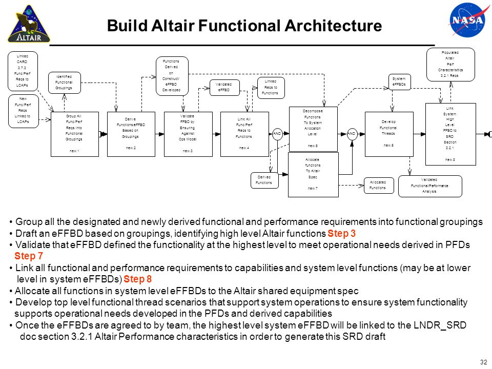 Build Altair Functional Architecture
